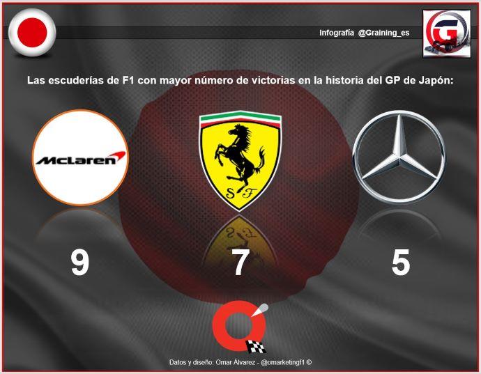 Previa al Gran Premio de Japón 2019