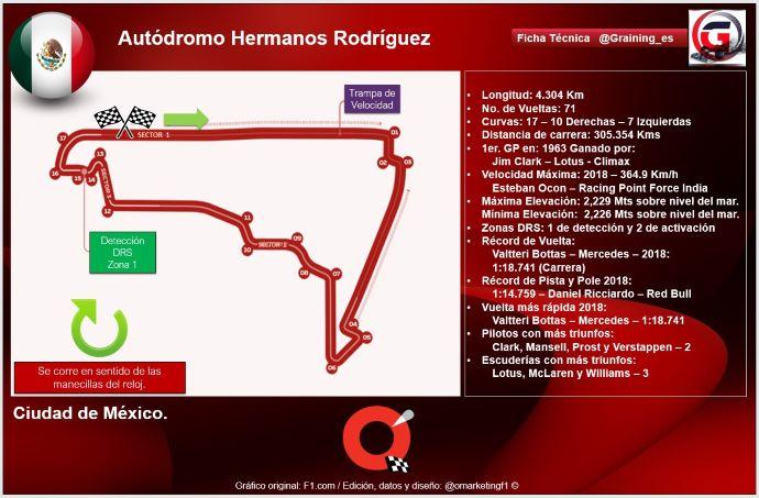 Previa al Gran Premio de Mexico 2019