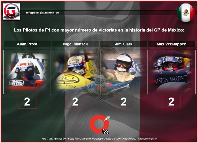 Previa al Gran Premio de México 2019
