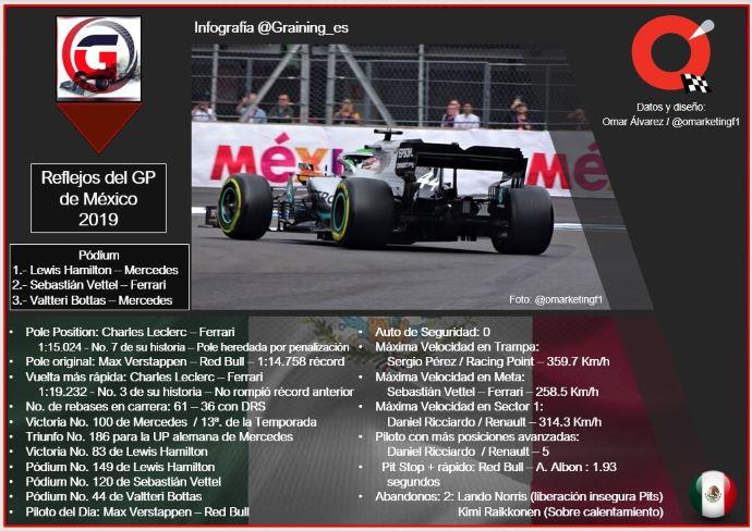 Reflejos del GP de México 2019