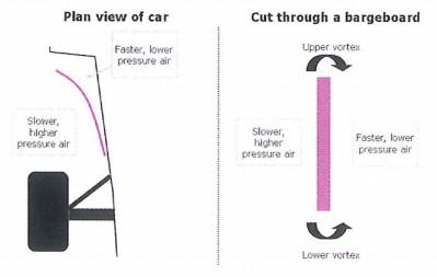 Técnica F1: Bargeboards