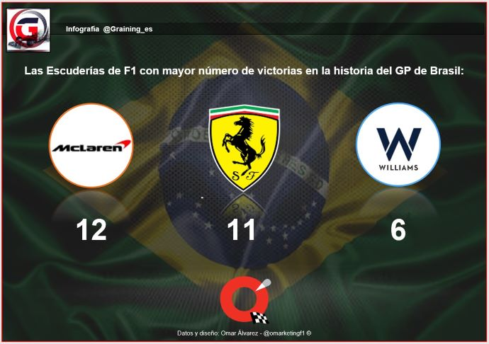 Previa al Gran Premio de Brasil 2019