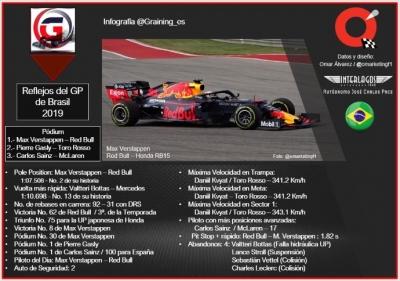 Reflejos del GP de Brasil 2019