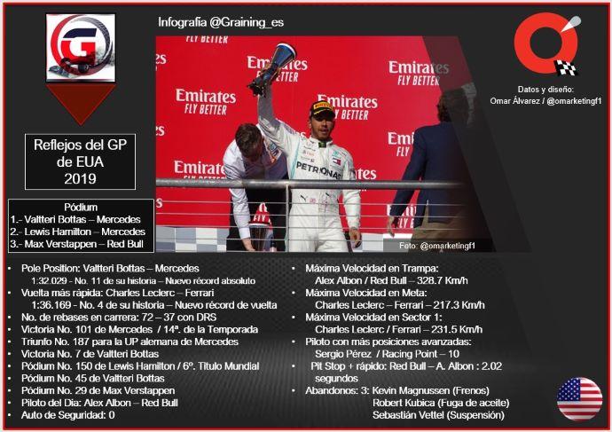 Reflejos del GP de Estados Unidos 2019