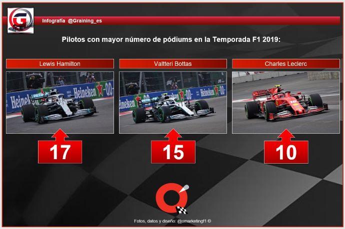 Reflejos de la Temporada de F1 2019