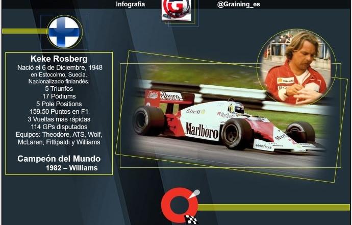 Un día como hoy en 1948 nació el 1er. Campeón finlandés en la historia de F1 Keke Rosberg