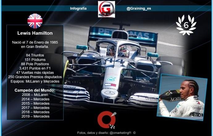 Lewis Hamilton – El martillo de 6 a los 35