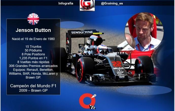 Un día como hoy en 1980 nació Jenson Button, Campeón Mundial F1 en 2009