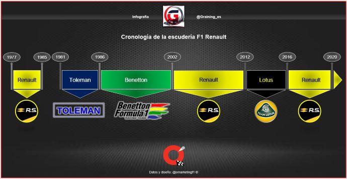 De dónde vienen las 10 escuderías de Fórmula Uno que arrancarán la Temporada 2020