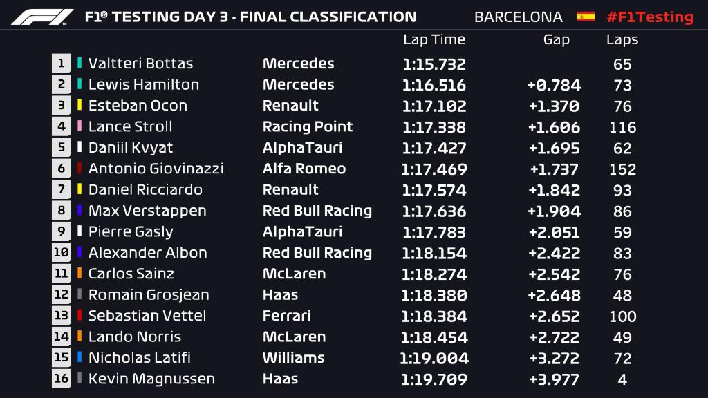 F1 Test Barcelona