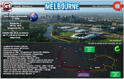 Arranca el Mundial F1 y su Temporada 71 – Previa al GP de Australia 2020