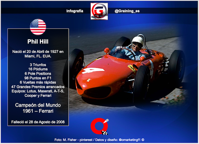 Phil Hill el primer estadounidense en obtener el Titulo Mundial F1 nació un día como hoy en 1927