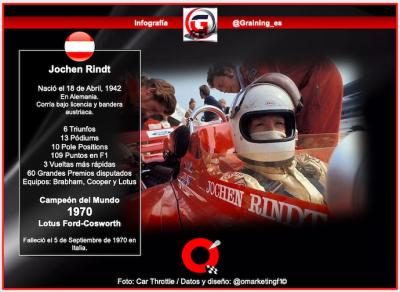 Un día como hoy en 1942 nació Jochen Rindt Campeón del Mundo de F1 en 1970