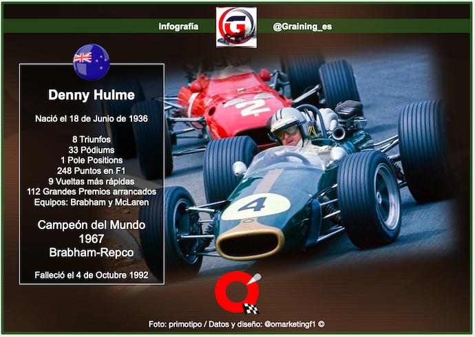 Denny Hulme Campeón Mundial de F1 en 1967 nació un día como hoy en 1936