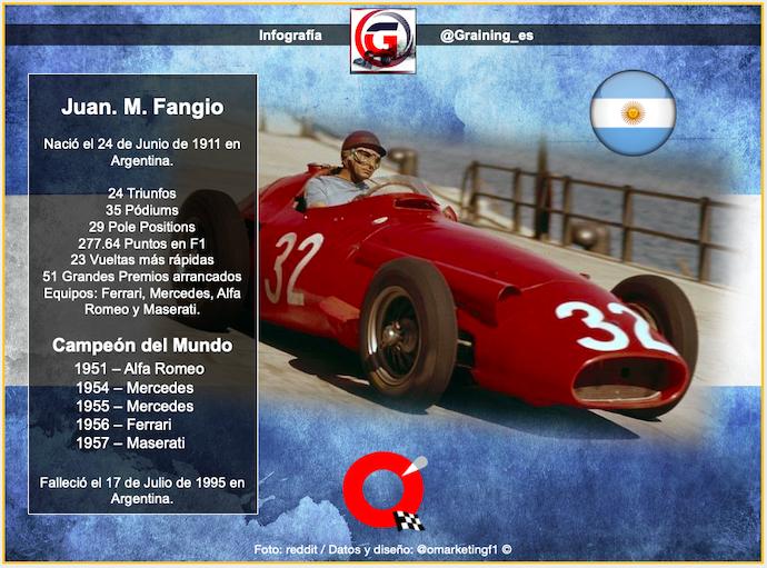 Un día como hoy en 1911 nació el 1º. en llegar a 5 Títulos Mundiales de F1: Juan Manuel Fangio