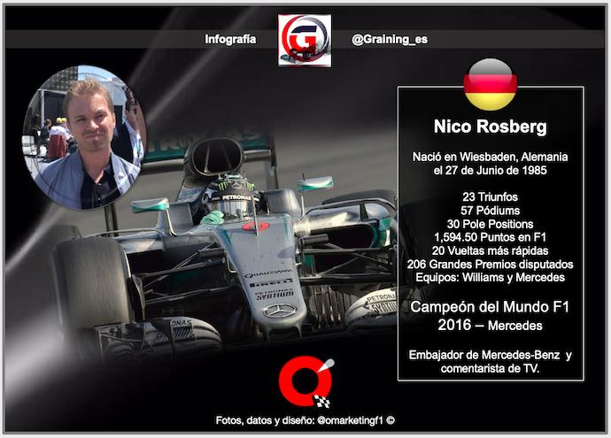 Un día como hoy en 1985 nació Nico Rosberg Campeón F1 2016, uno de los únicos 2 Pilotos que han ganado el Título en la era turbo-hibrida