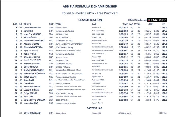 FP1 - Resultados