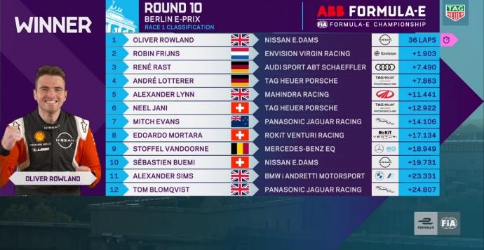 #BerlinEPrix – Oliver Rowland gana de principio a fin el Round 10