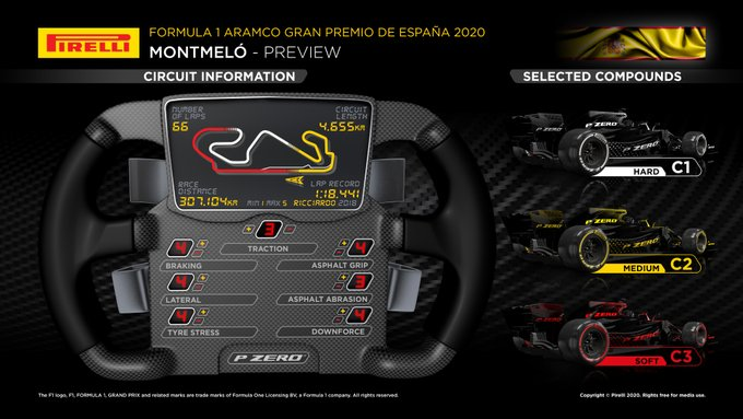 Previa al Gran Premio de España 2020