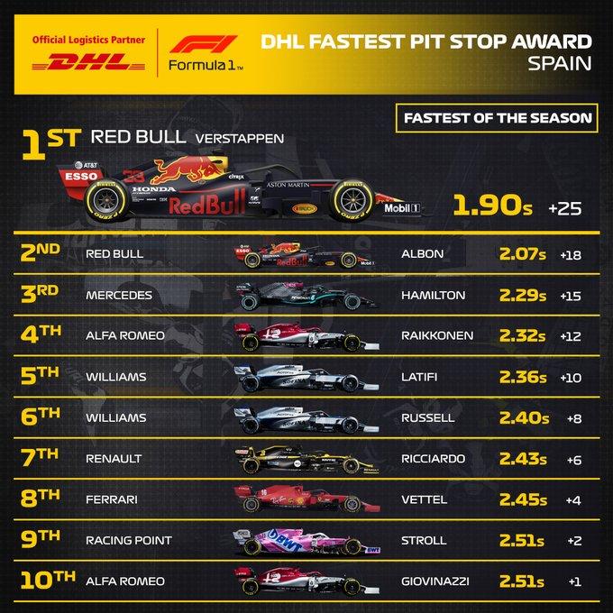 Reflejos del GP de España 2020
