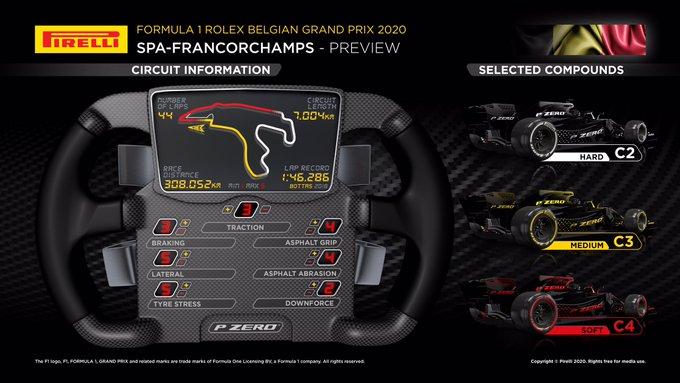 Previa al Gran Premio de Bélgica 2020