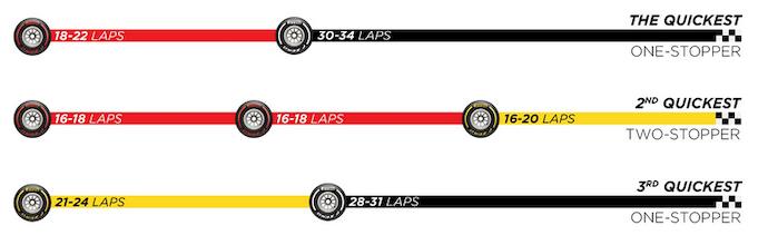 Viernes en Silverstone – Pirelli: mejor con baja temperatura