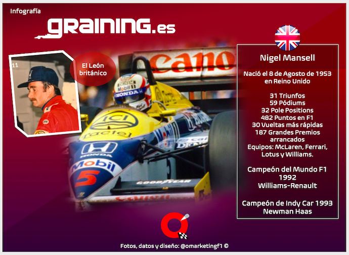 La F1 festeja sus 70 y Nigel Mansell cumple 67