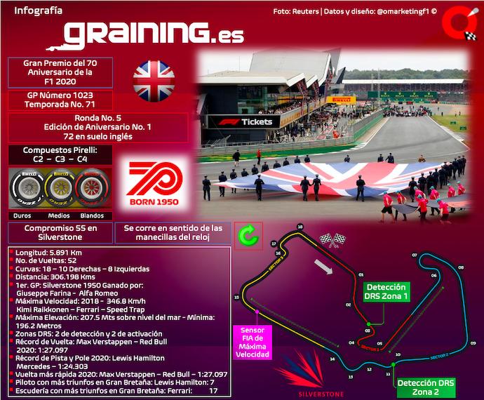 Previa al Gran Premio del 70 Aniversario de la F1 2020