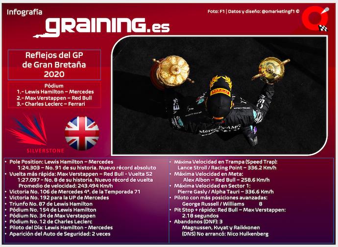 Reflejos del GP de Gran Bretaña 2020