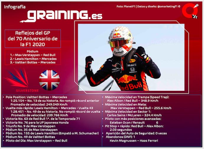 Reflejos del GP del 70 Aniversario de la F1 2020