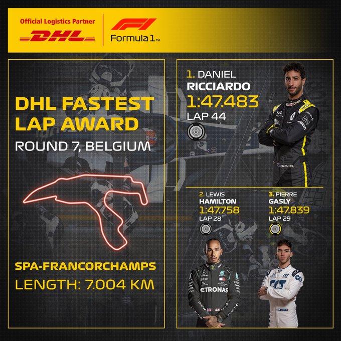 Reflejos del GP de Bélgica 2020