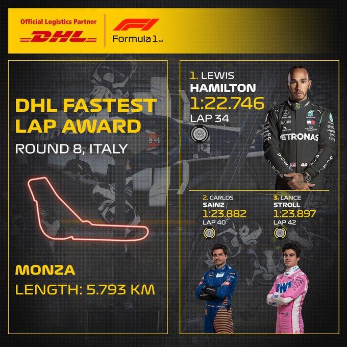 Reflejos del GP de Italia 2020