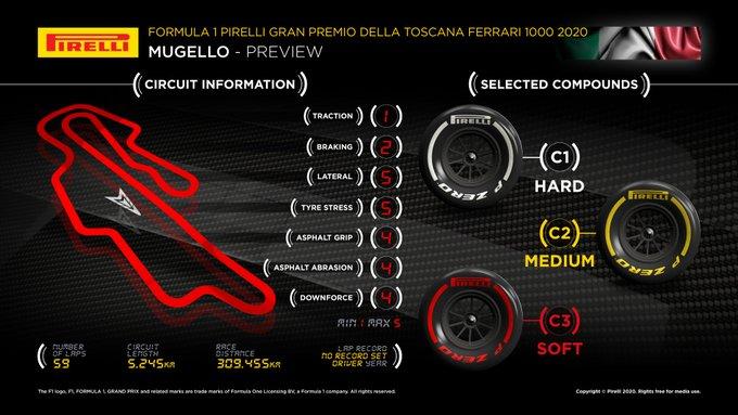 Previa al Gran Premio de la Toscana 2020