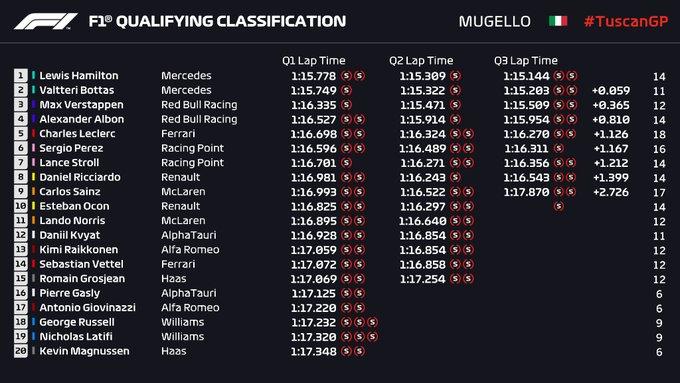 Clasificación en La Toscana: Hamilton vuelve a hacer una pole, pero esta vez con fortuna