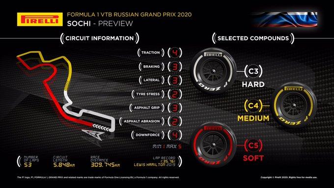 Previa al Gran Premio de Rusia 2020