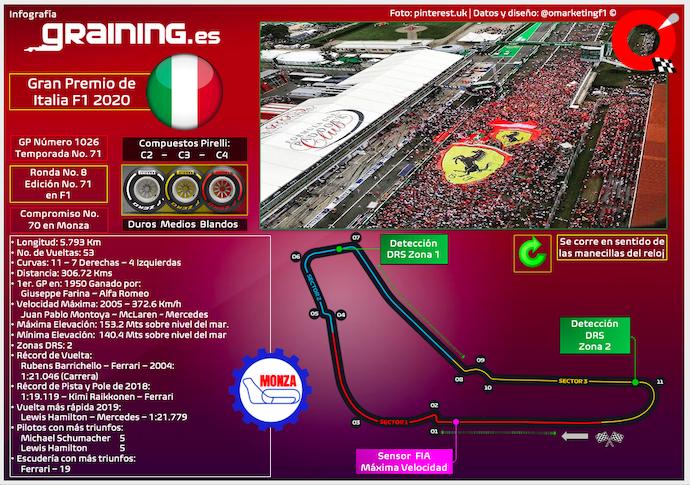 Previa al Gran Premio de Italia 2020