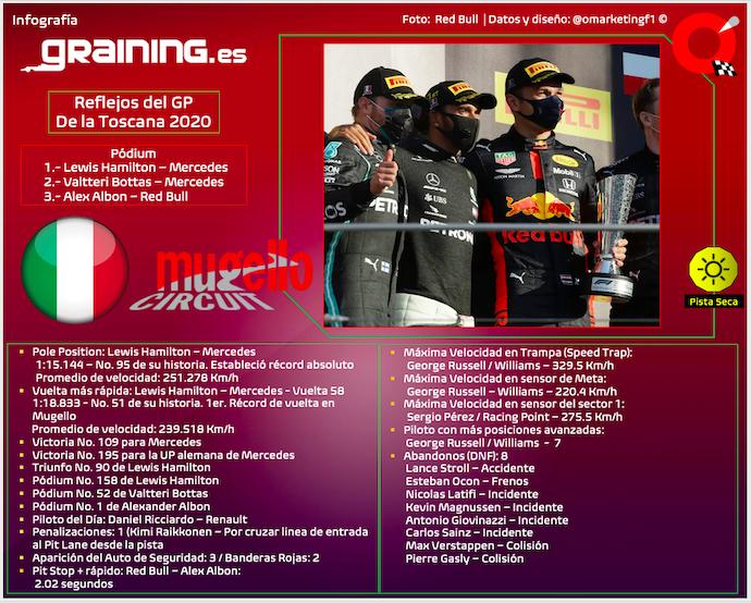 Reflejos del GP de la Toscana 2020