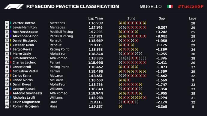 Los Mercedes vuelven a dominar en la segunda sesión de libres; Renault, la sorpresa