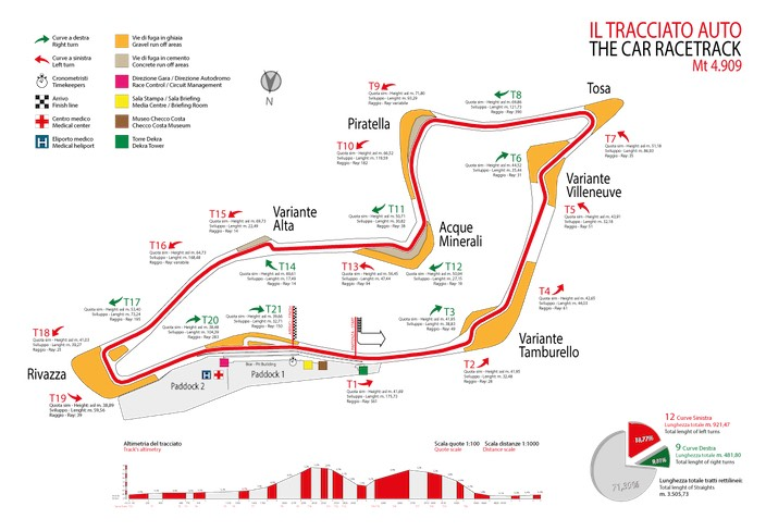 Previa al Gran Premio de Emilia Romagna 2020