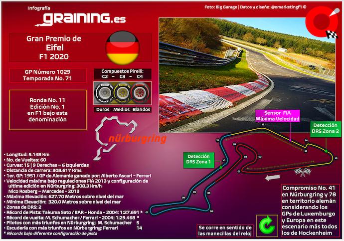 Previa al Gran Premio de Eifel 2020