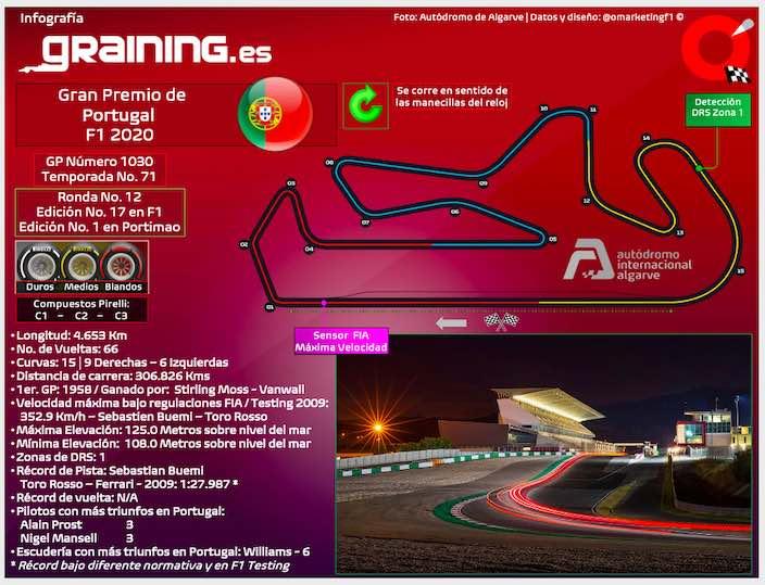 Previa al Gran Premio de Portugal 2020