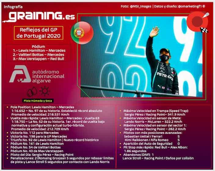 Reflejos del Gran Premio de Portugal 2020