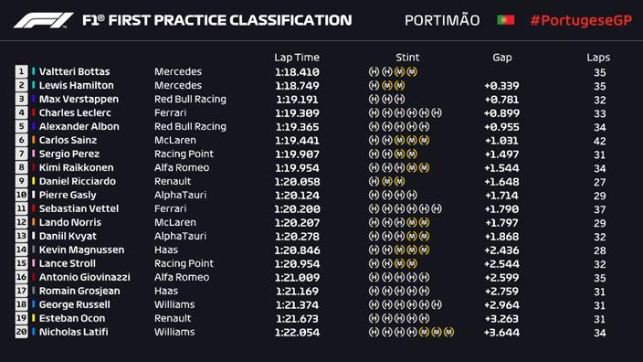 Libres 1 en Portugal: Vuelven a dominar los Mercedes con una notable actuación de Sainz