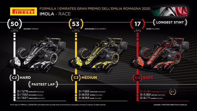 Reflejos del Gran Premio de Emilia Romagna 2020