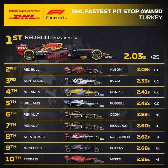Reflejos del Gran Premio de Turquía 2020