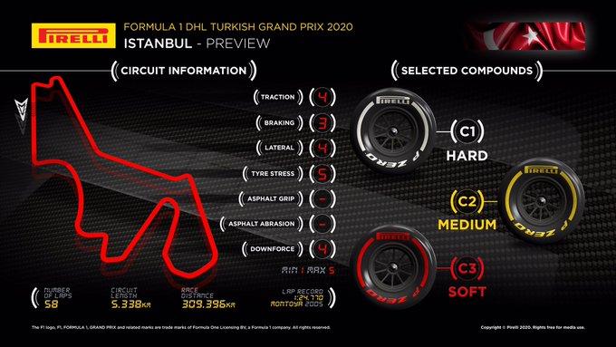 Previa al Gran Premio de Turquía 2020