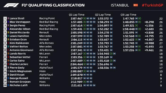 Clasificación en Turquía: Stroll brilla bajo la lluvia y logra su primera pole en F1