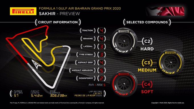 Previa al Gran Premio de Bahréin 2020