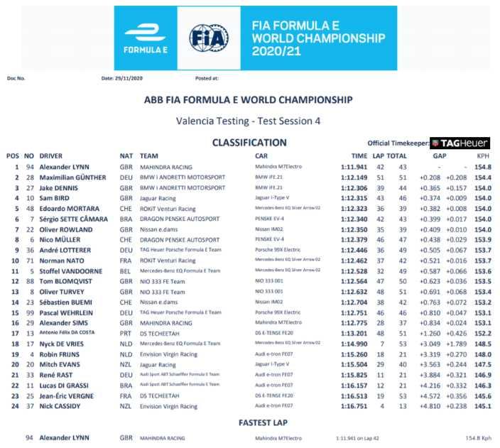 #PreSeasonTesting de Fórmula E: Alex Lynn marca el mejor registro