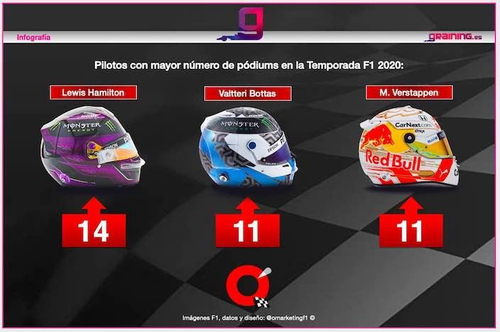 Reflejos de la Temporada de F1 2020